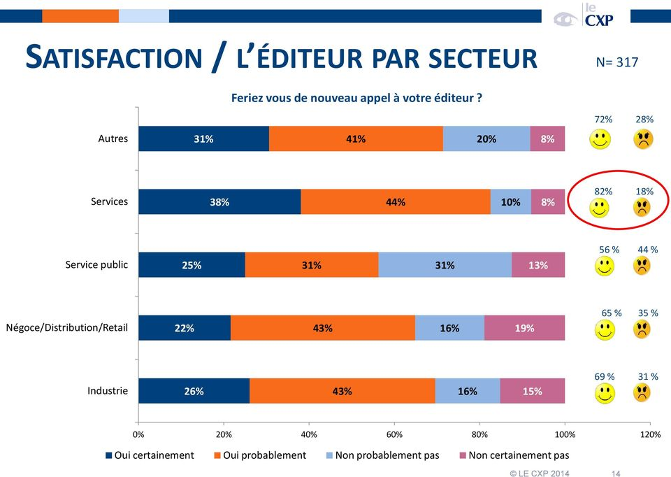 % Négoce/Distribution/Retail 22% 43% 16% 19% 65 % 35 % Industrie 26% 43% 16% 15% 69 % 31 % 0% 20%