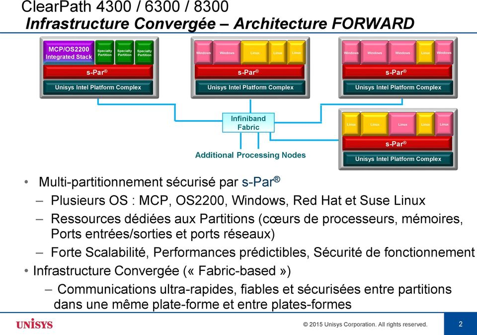 Additional Processing Nodes s-par Unisys Intel Platform Complex Multi-partitionnement sécurisé par s-par Plusieurs OS : MCP, OS2200, Windows, Red Hat et Suse Linux Ressources dédiées aux Partitions