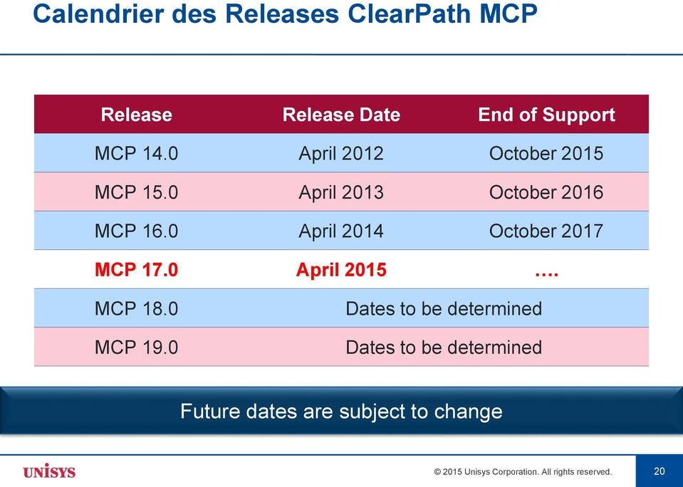 0 April 2014 October 2017 MCP 17.0 April 2015. MCP 18.0 MCP 19.