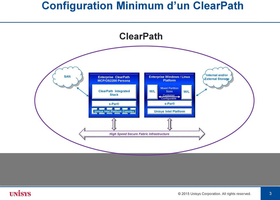 W/L Mixed Partition Sizes Customer Configurable W/L s-par s-par Unisys Intel Platform Complex