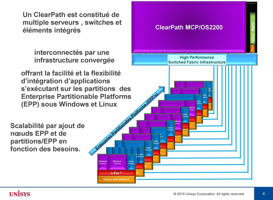 infrastructure convergée Unisys Intel platform Unisys Intel platform High Performance Unisys Switched Intel Platform Fabric Complex Infrastructure and Fabric offrant la facilité et la flexibilité d