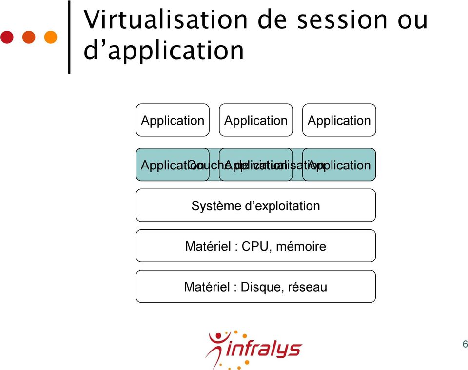 Couche Application de virtualisation Application