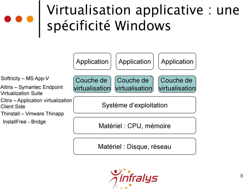 Vmware Thinapp InstallFree - Bridge Couche de Couche de Couche de Application Application Application