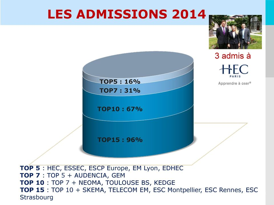 AUDENCIA, GEM TOP 10 : TOP 7 + NEOMA, TOULOUSE BS, KEDGE TOP 15 : TOP