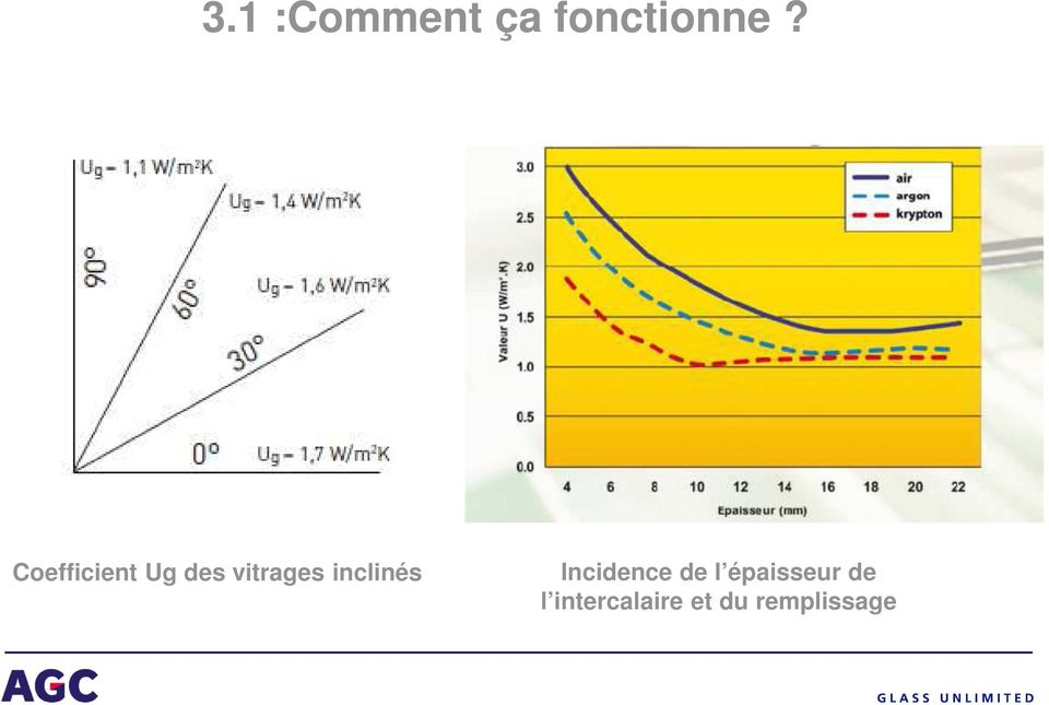 inclinés Incidence de l
