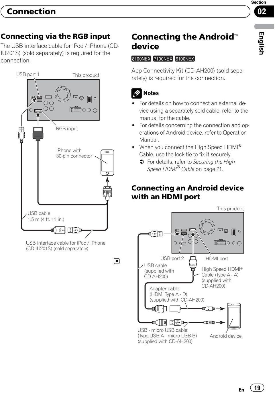 Notes! For details on how to connect an external device using a separately sold cable, refer to the manual for the cable.