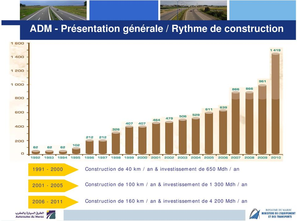 2001-2005 Construction de 100 km / an & investissement de 1 300