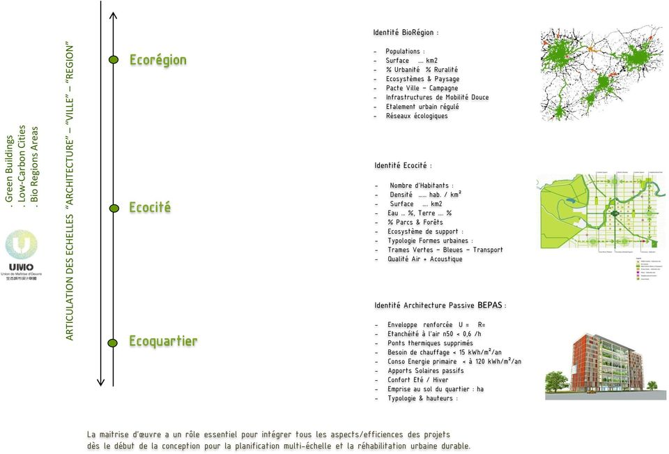 Referentiel projets bio regions areas green buildings for Architecture urbaine definition