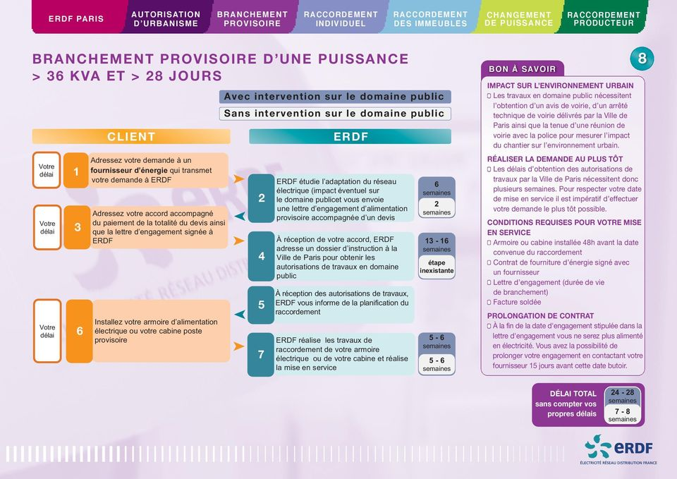 envoie une lettre d engagement d alimentation provisoire accompagnée d un devis À réception de votre accord, adresse un dossier d instruction à la Ville de Paris pour obtenir les autorisations de