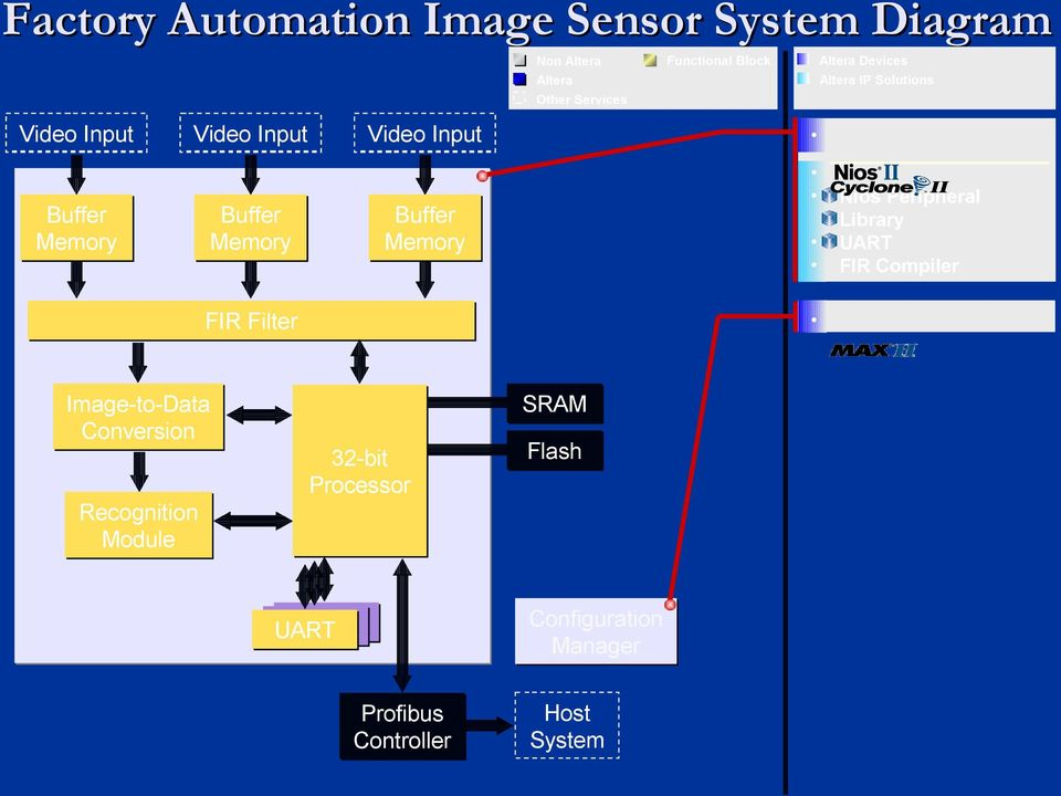 Buffer Memory FIR Filter Image-to-Data Conversion SRAM 32-bit Processor Flash Recognition Module