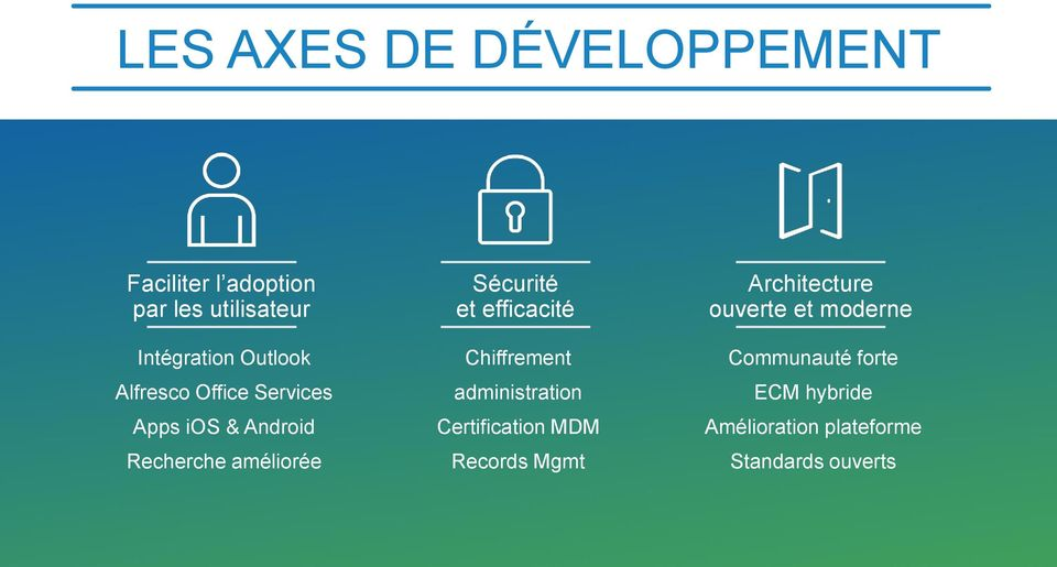 efficacité Chiffrement administration Certification MDM Records Mgmt Architecture
