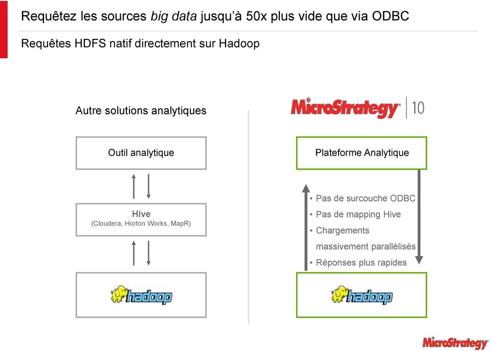 analytique Plateforme Analytique Hive (Cloudera, Horton Works, MapR) Pas de