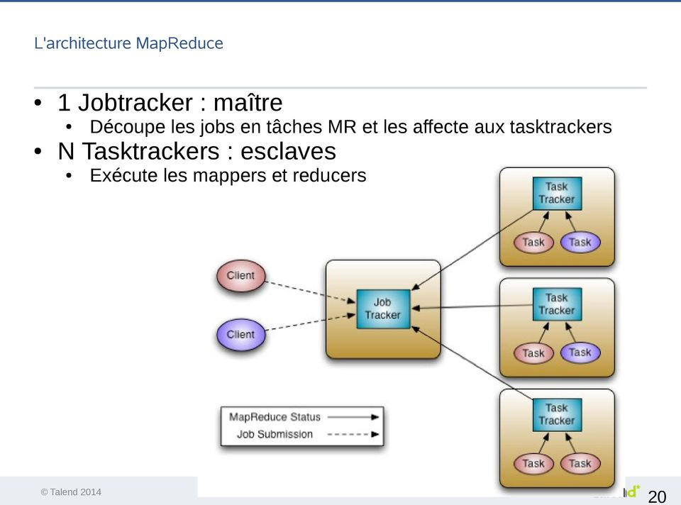 les affecte aux tasktrackers N