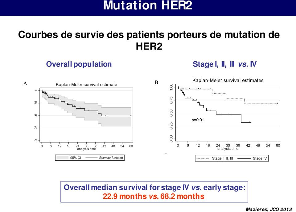 vs. IV A B Overall median survival for stage IV vs.