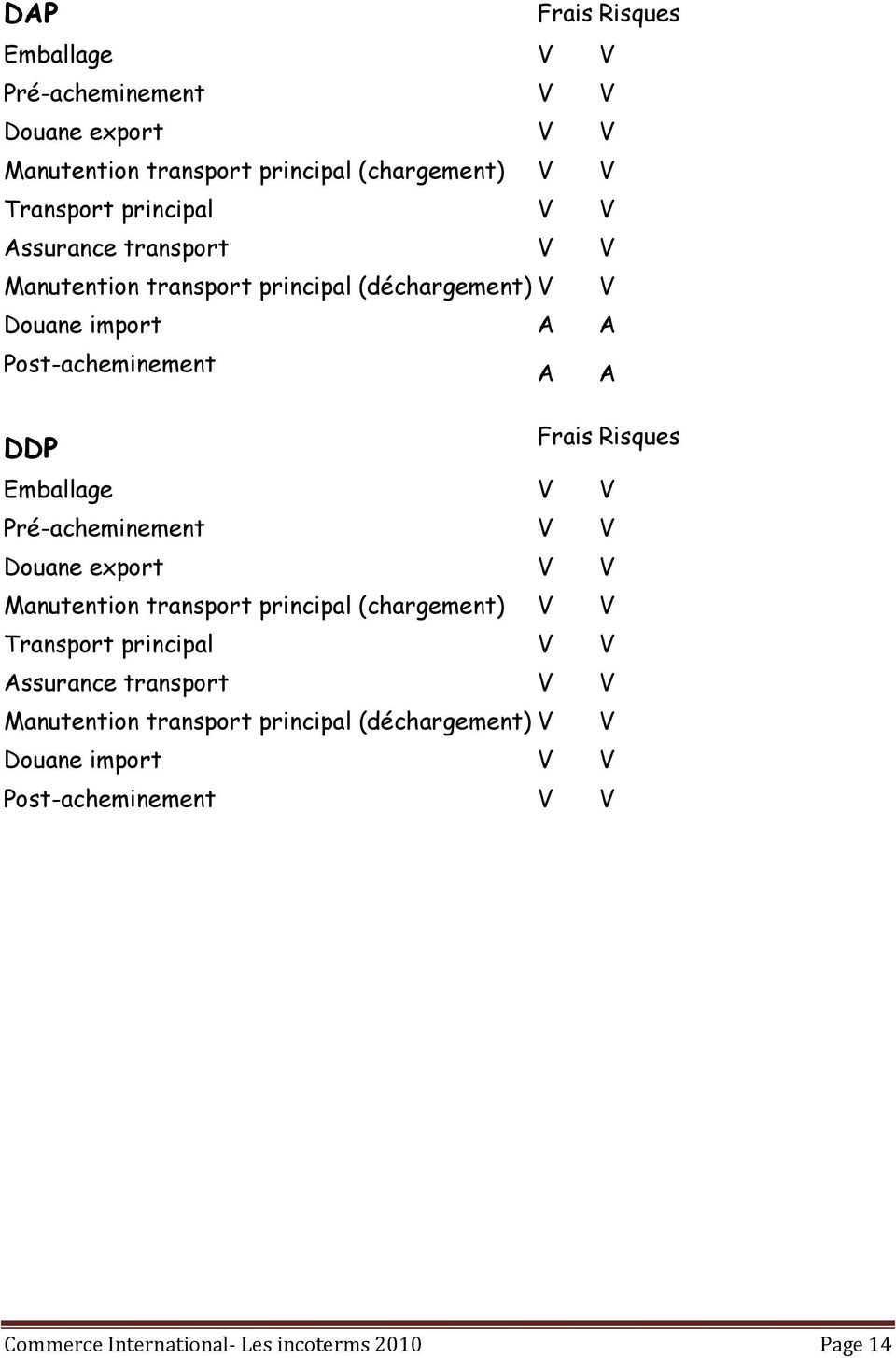principal (chargement) V V Transport principal V V Assurance transport V V Manutention transport