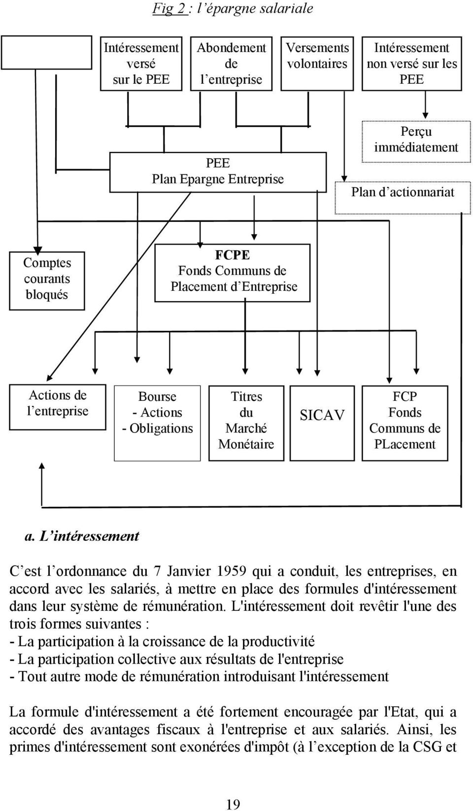 Fonds Communs de PLacement a.