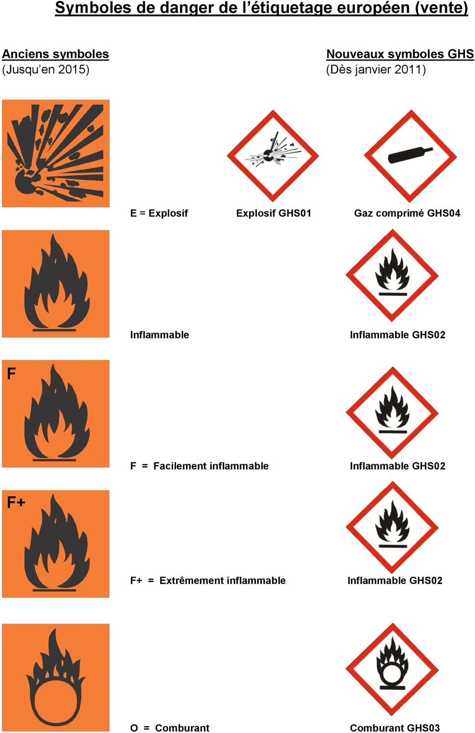 comprimé GHS04 Inflammable Inflammable GHS02 F F = Facilement inflammable