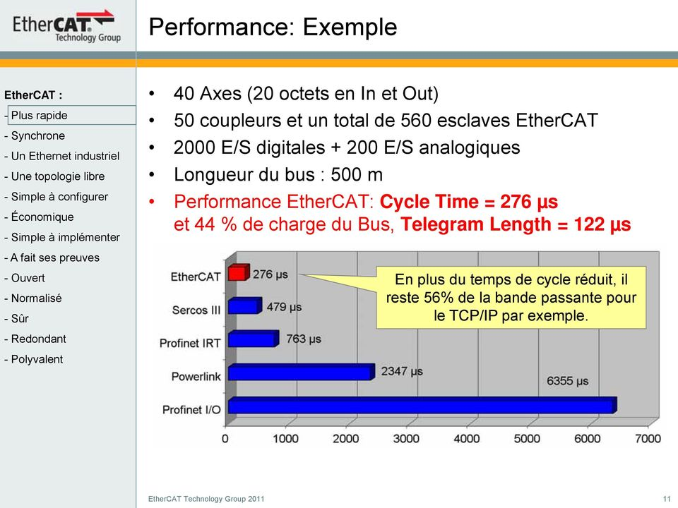 Performance EtherCAT: Cycle Time = 276 µs et 44 % de charge du Bus, Telegram Length = 122