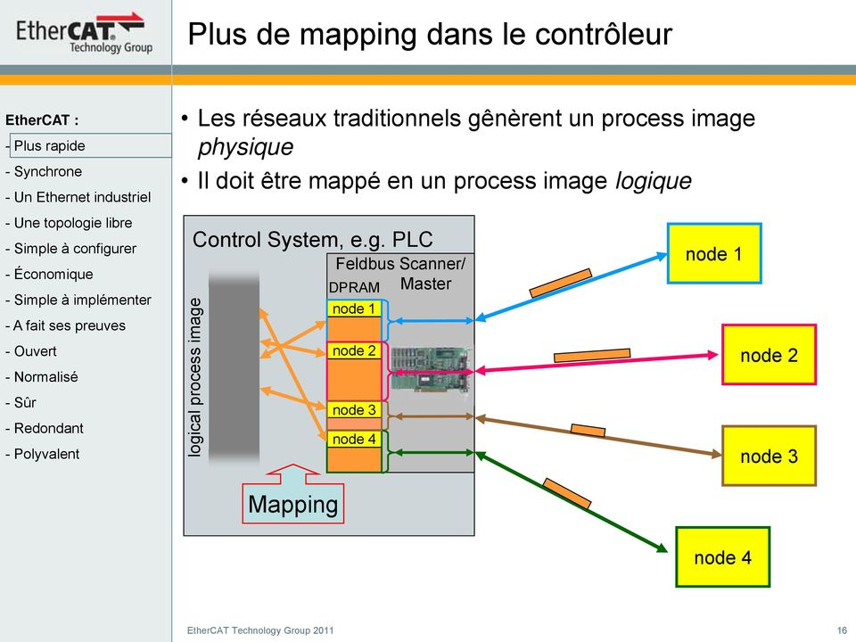 logique logical process image Control System, e.g. PLC Feldbus Scanner/