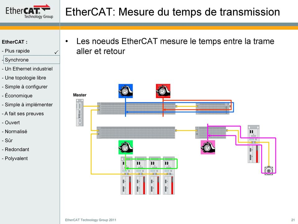 EtherCAT mesure le temps entre