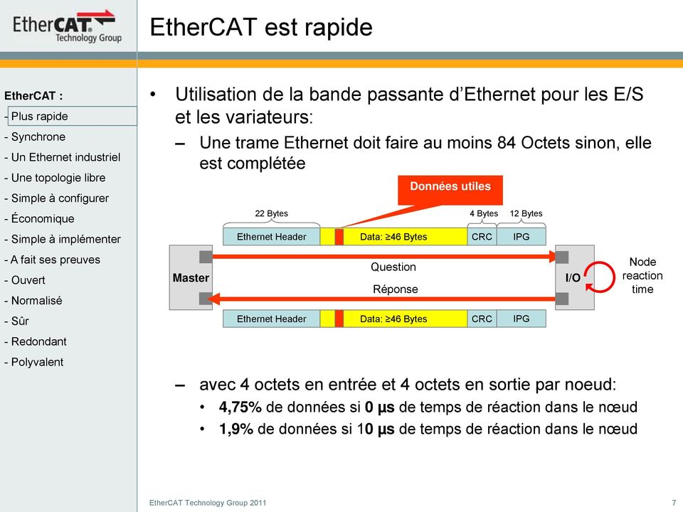 Question Réponse I/O Node reaction time Ethernet Header Data: 46 Bytes CRC IPG avec 4 octets en entrée et 4 octets en sortie par