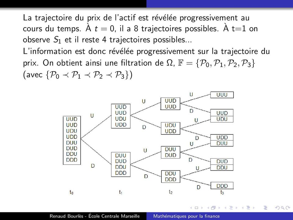 À t=1 on observe S 1 et il reste 4 trajectoires possibles.
