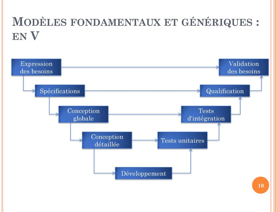 Qualification Conception globale Tests d'intégration