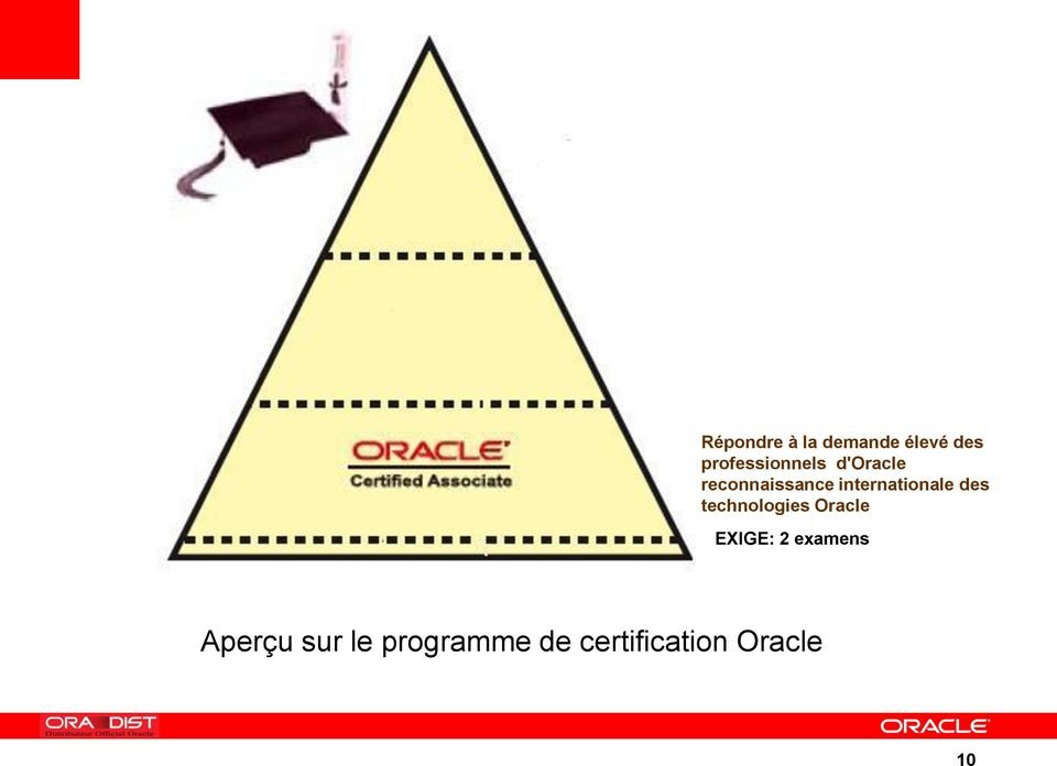 internationale des technologies Oracle