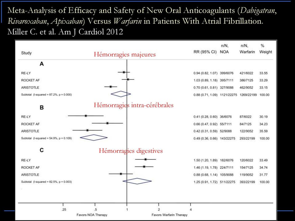 With Atrial Fibrillation. Miller C. et al.