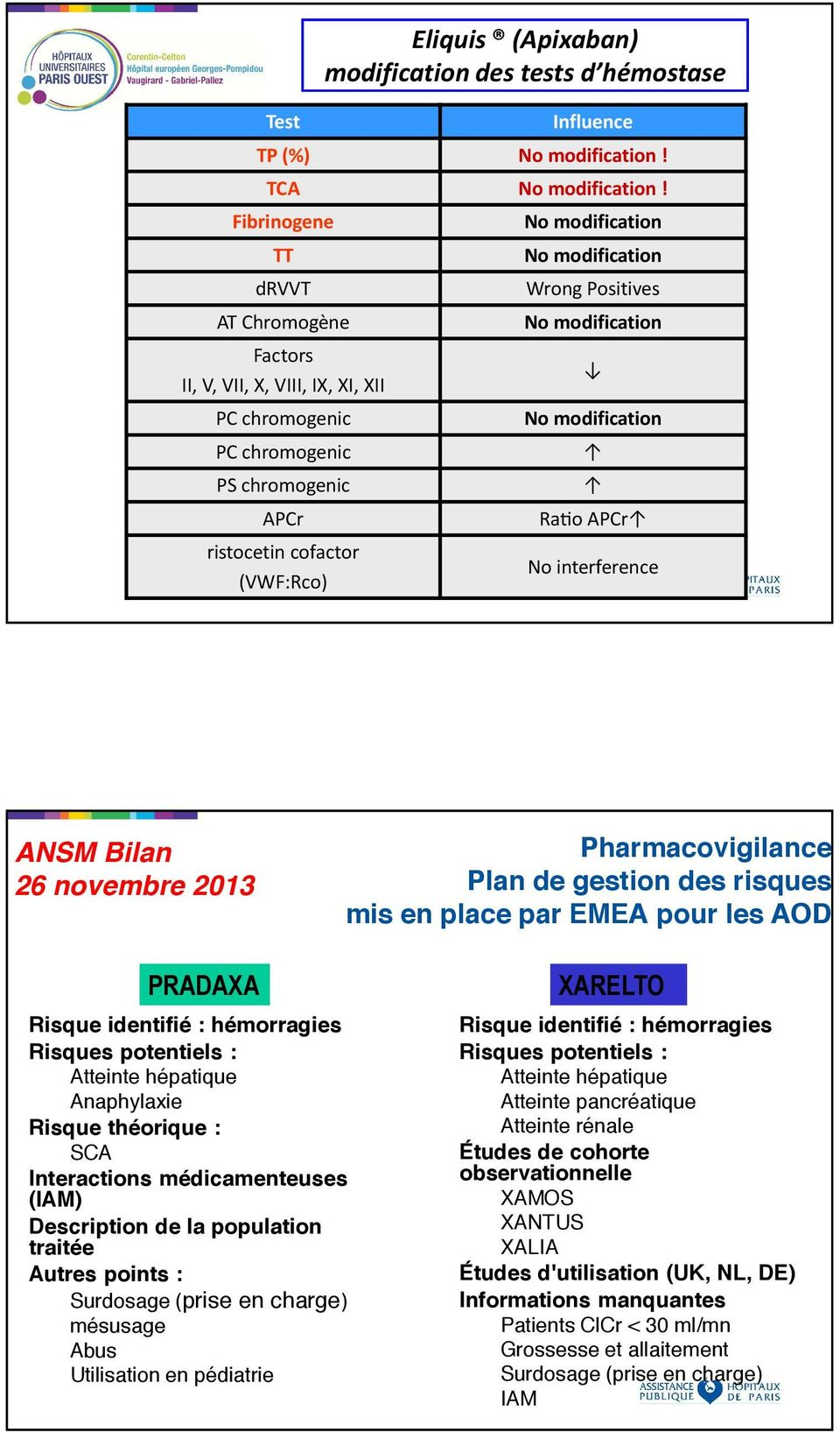 hémostase Wrong Positives Ra-o APCr No interference ANSM Bilan 26 novembre 2013 Pharmacovigilance Plan de gestion des risques mis en place par EMEA pour les AOD PRADAXA Risque identifié : hémorragies