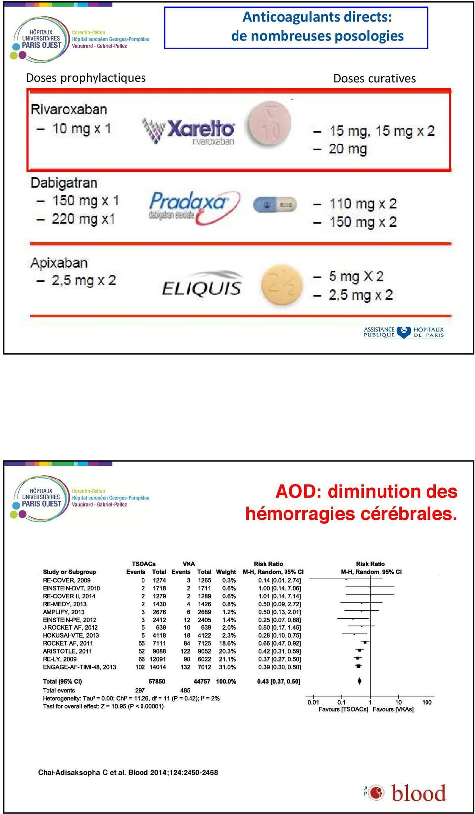 curatives AOD: diminution des hémorragies