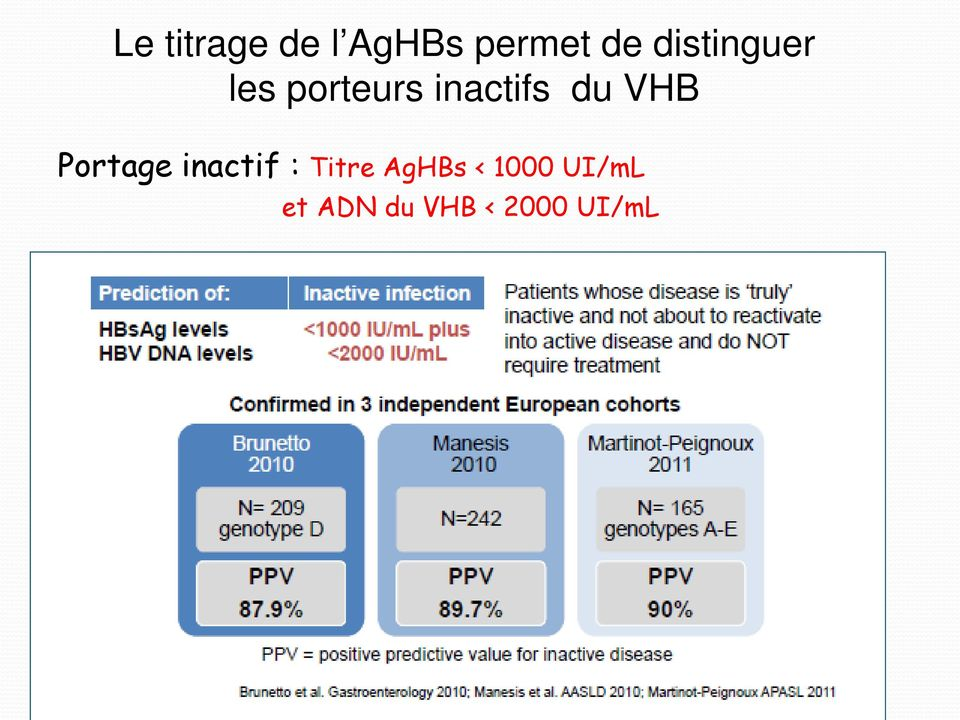 VHB Portage inactif : Titre AgHBs <