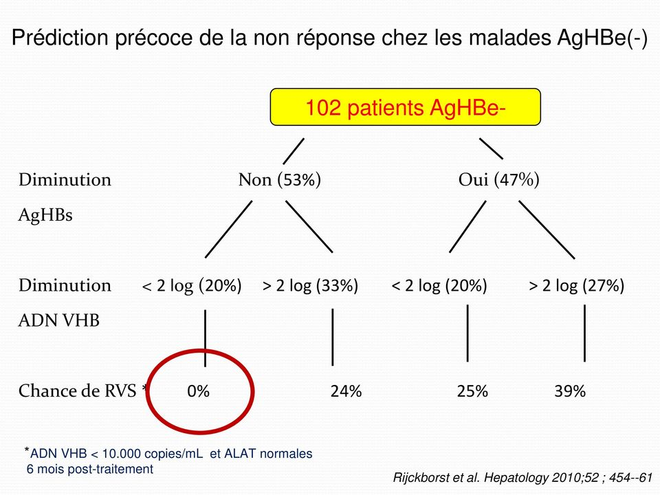 (20%) > 2 log (27%) ADN VHB Chance de RVS * 0% 24% 25% 39% ADN VHB < 10.