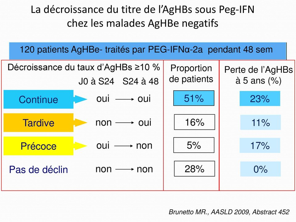48 Proportion de patients Perte de l AgHBs à 5 ans (%) Continue oui oui 51% 23% Tardive non oui
