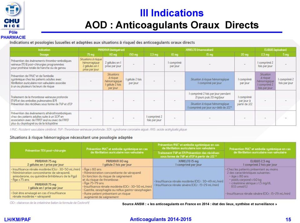 anticoagulants en France en 2014 :