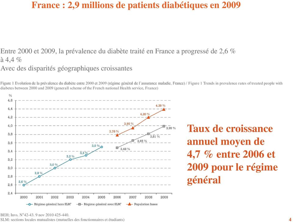 prevalence rates of treated people with diabetes between 2000 and 2009 (generall scheme of the French national Health service, France) Taux de croissance annuel