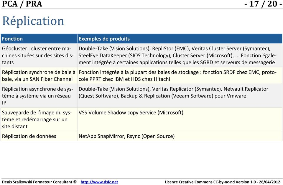 Veritas Cluster Server (Symantec), SteelEye DataKeeper (SIOS Technology), Cluster Server (Microsoft),.