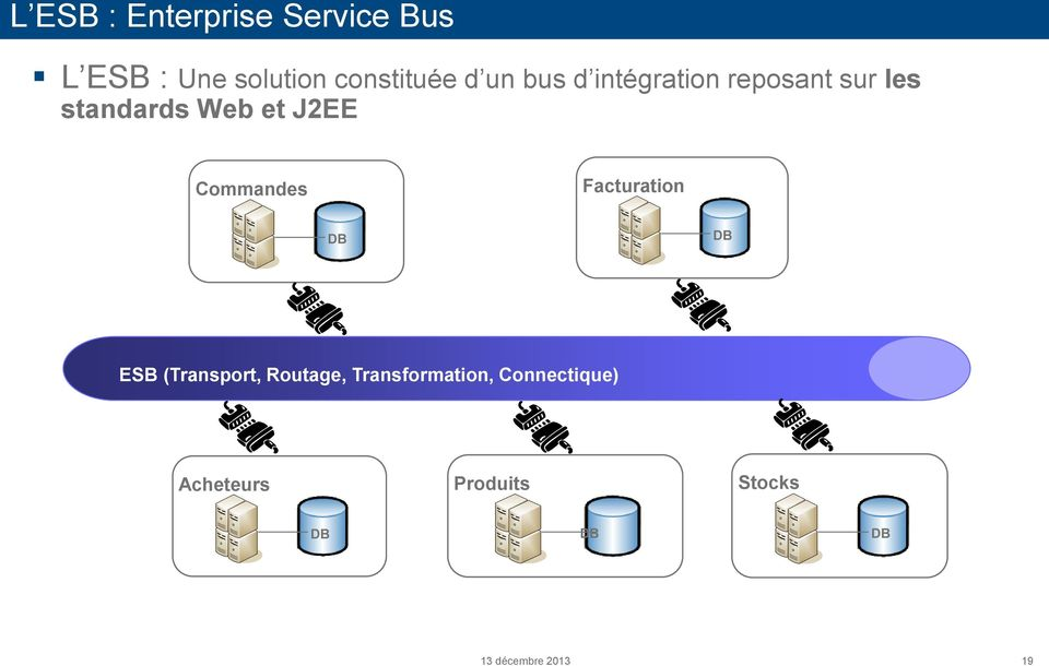 Web et J2EE Commandes Facturation DB DB ESB (Transport,