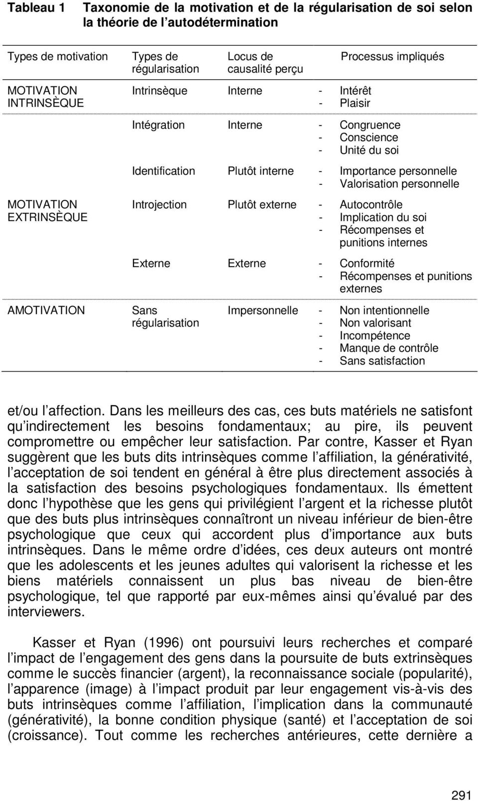 Importance personnelle - Valorisation personnelle Introjection Plutôt externe - Autocontrôle - Implication du soi - Récompenses et punitions internes Externe Externe - Conformité - Récompenses et