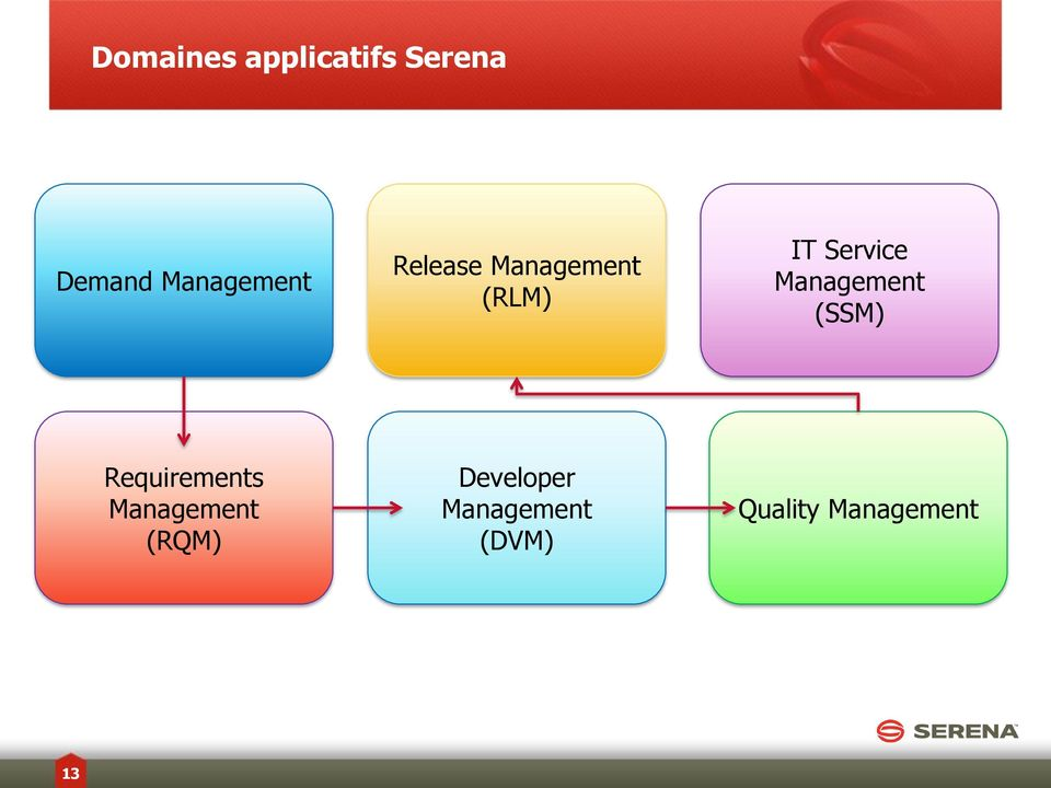 Service Management (SSM) Requirements