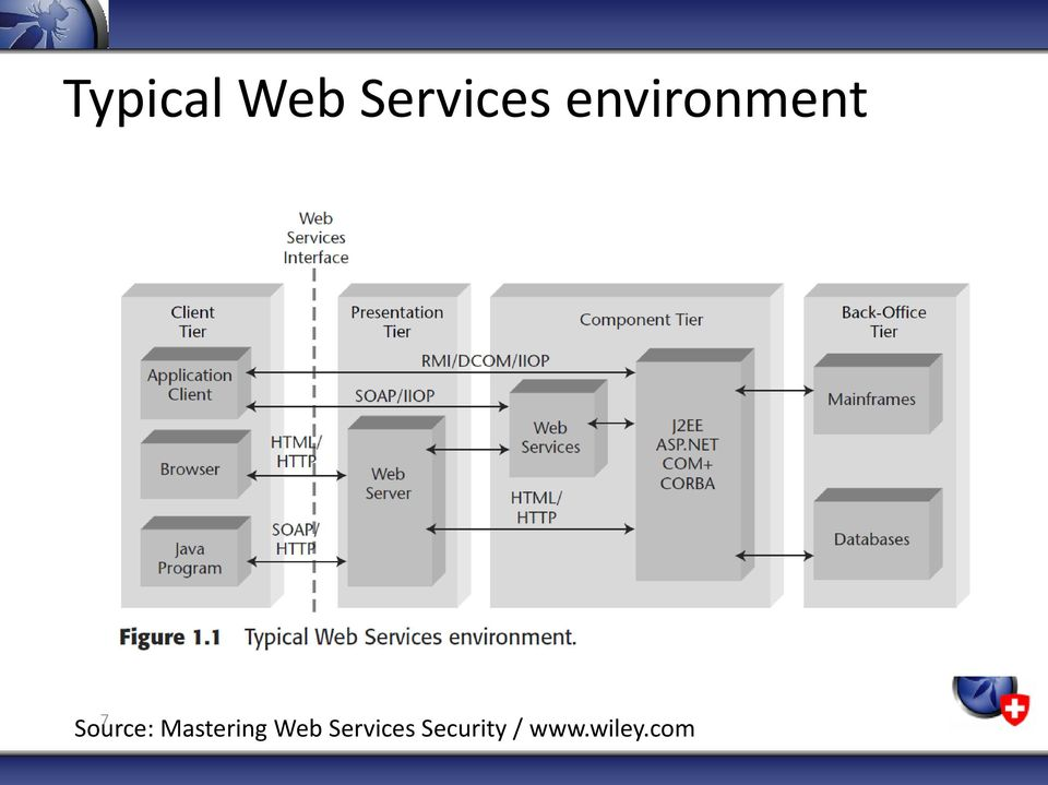 Mastering Web Services