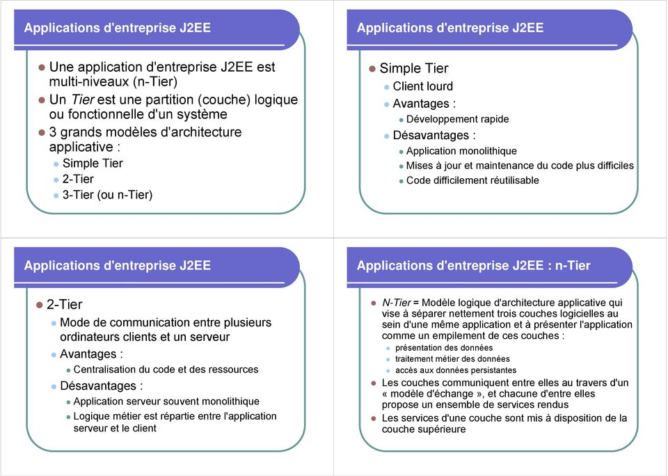 maintenance du code plus difficiles Code difficilement réutilisable Applications d'entreprise J2EE Applications d'entreprise J2EE : n-tier 2-Tier Mode de communication entre plusieurs ordinateurs