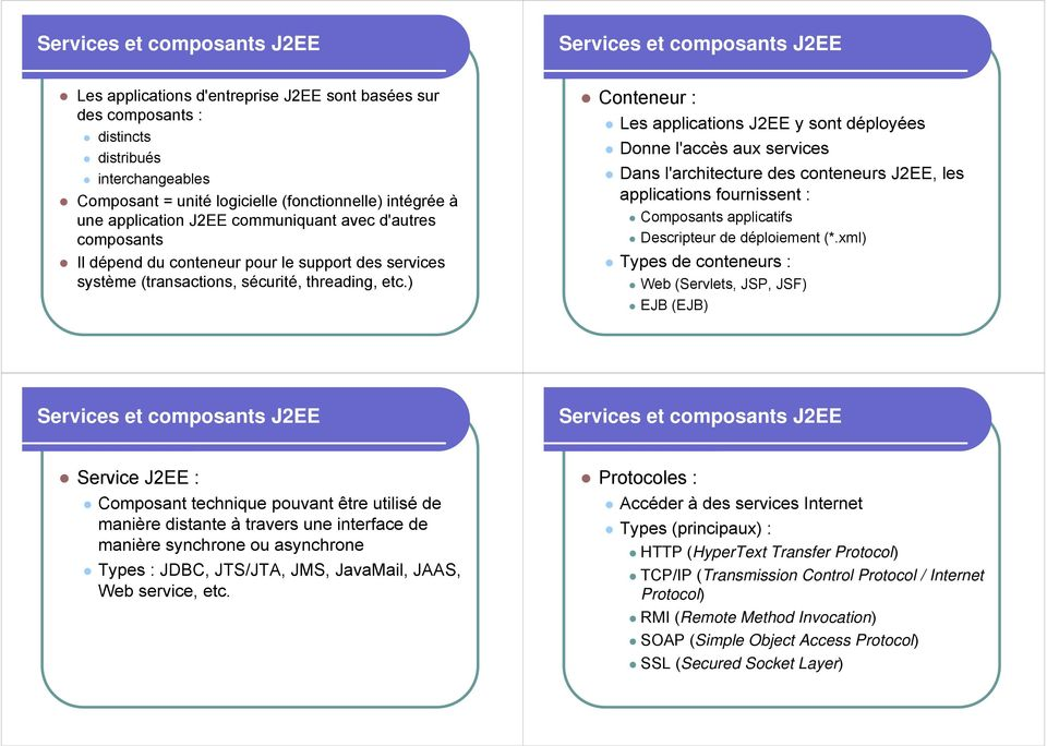 ) Conteneur : Les applications J2EE y sont déployées Donne l'accès aux services Dans l'architecture des conteneurs J2EE, les applications fournissent : Composants applicatifs Descripteur de