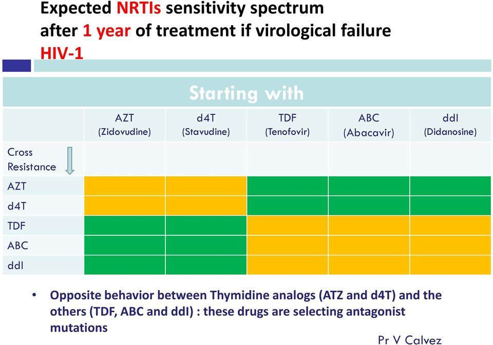 (Didanosine) Cross Resistance AZT d4t TDF ABC ddi Opposite behavior between Thymidine analogs