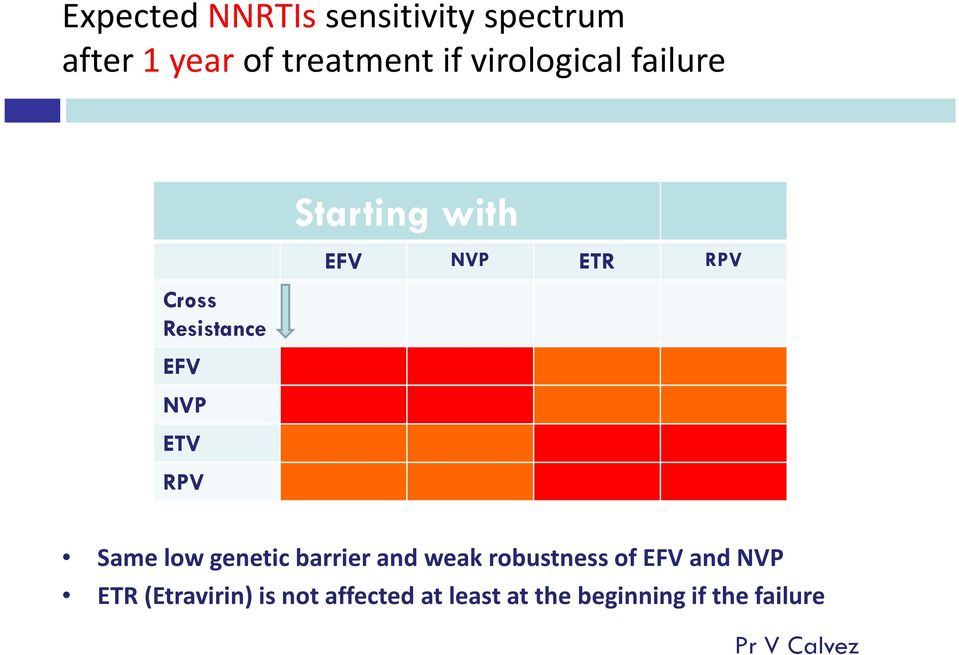 NVP ETR RPV Same low genetic barrier and weak robustness of EFV and NVP