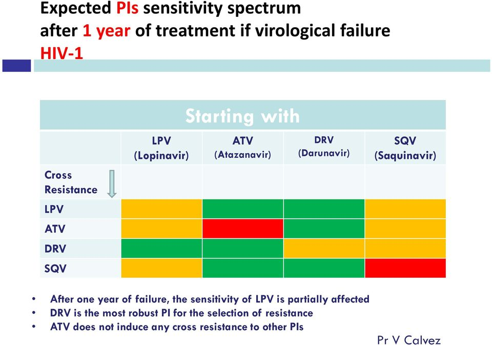 (Saquinavir) After one year of failure, the sensitivity of LPV is partially affected DRV is the