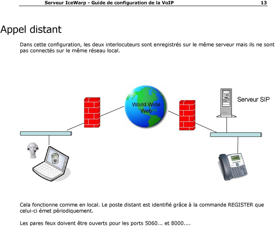 World Wide Web Serveur SIP Cela fonctionne comme en local.