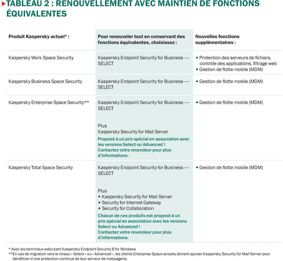 web Kaspersky Enterprise Space Security** Kaspersky Endpoint Security for Business Plus Kaspersky Security for Mail Server Proposé à un prix spécial en association avec les versions Select ou