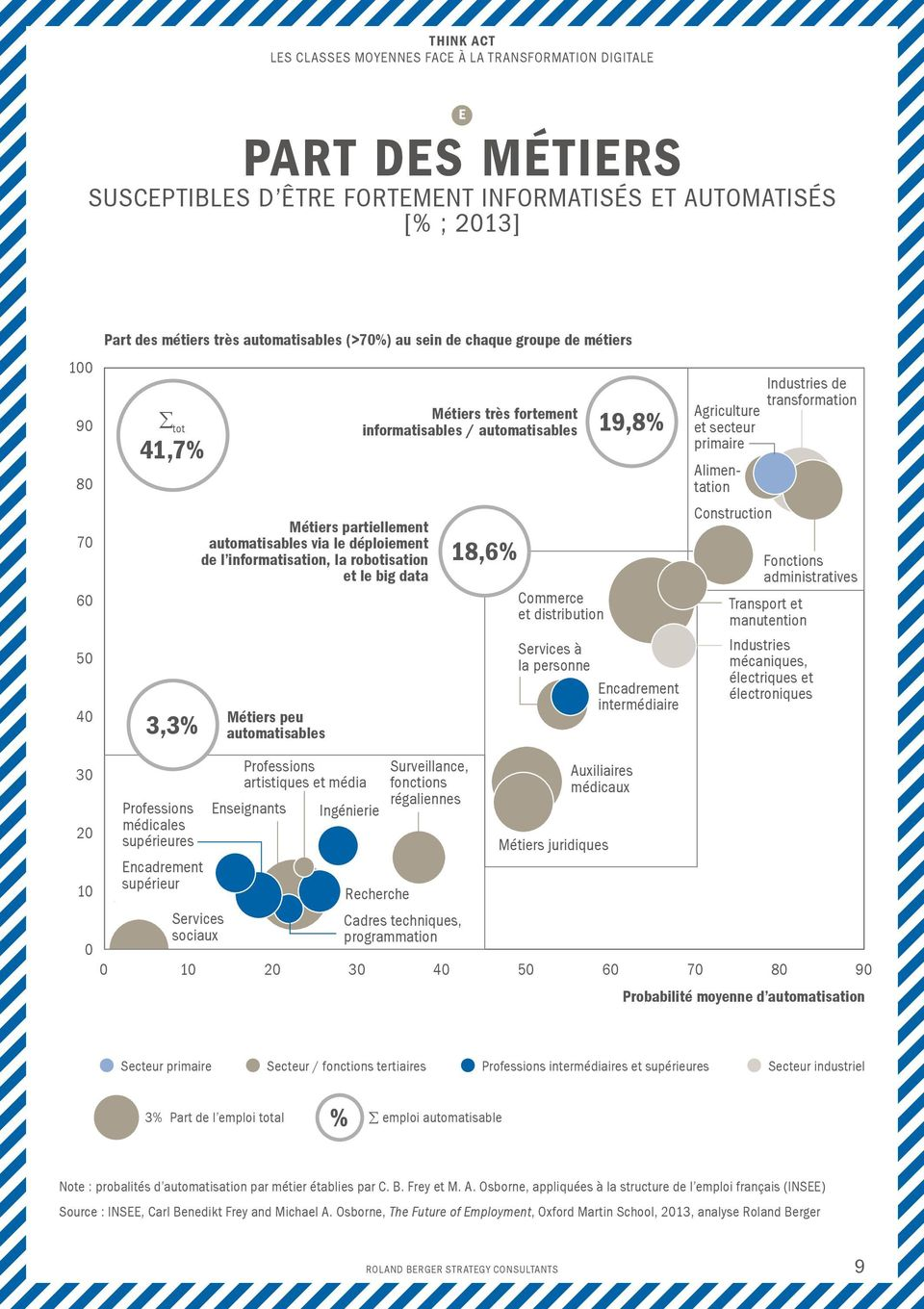 18,6% Commerce et distribution 19,8% Services à la personne Encadrement intermédiaire Industries de transformation Agriculture et secteur primaire Alimentation Construction Fonctions administratives