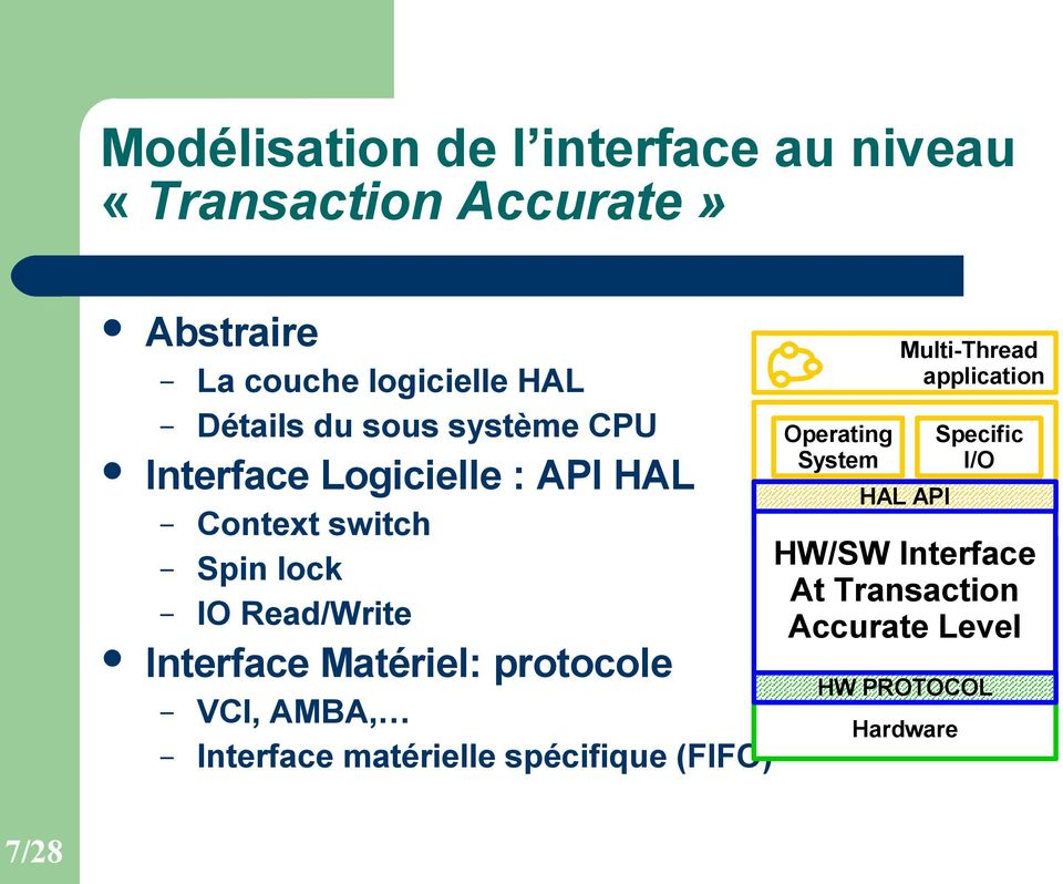 AMBA, Interface matérielle spécifique (FIFO) Operating System bridge Multi-Thread application HAL HAL API Network